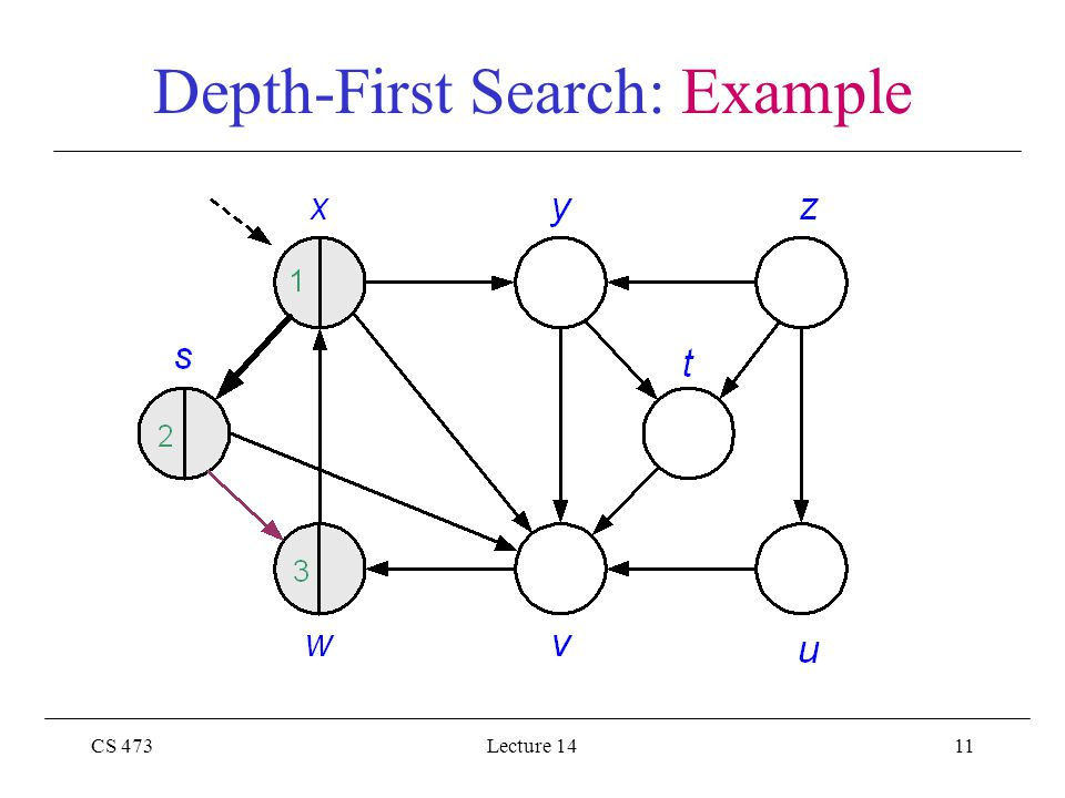 CS 473Lecture 1411 Depth-First Search: Example