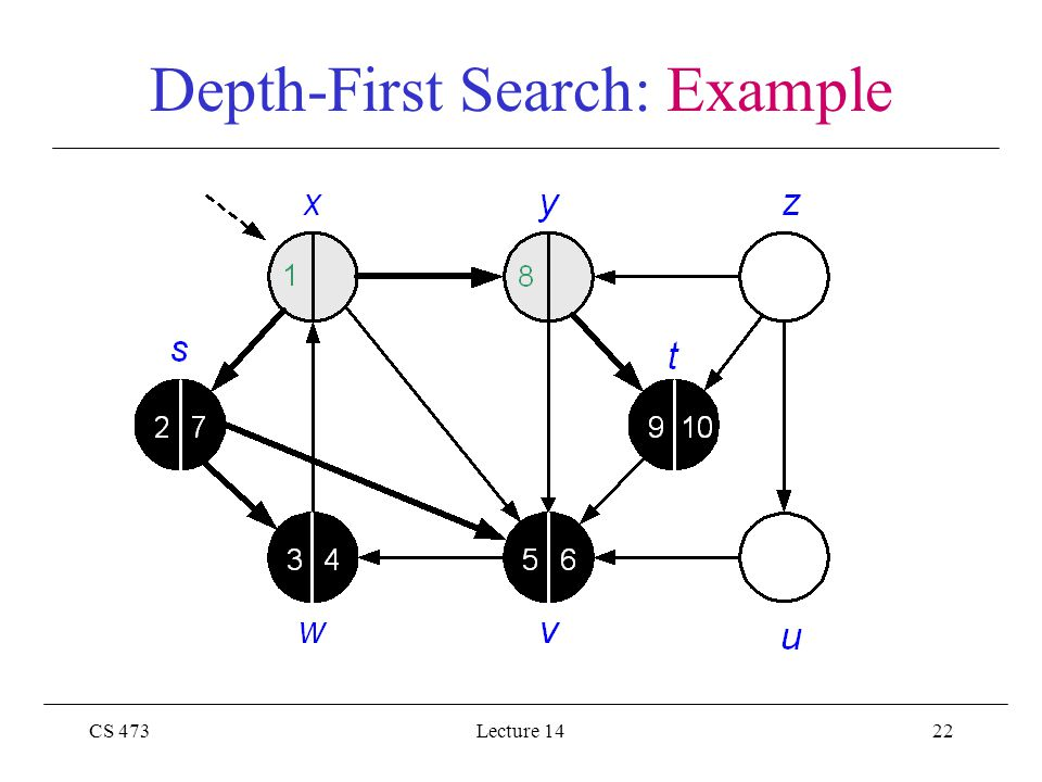 CS 473Lecture 1422 Depth-First Search: Example