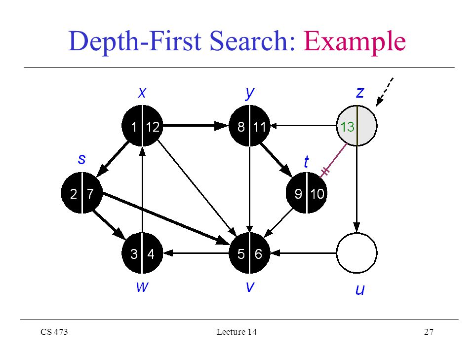 CS 473Lecture 1427 Depth-First Search: Example
