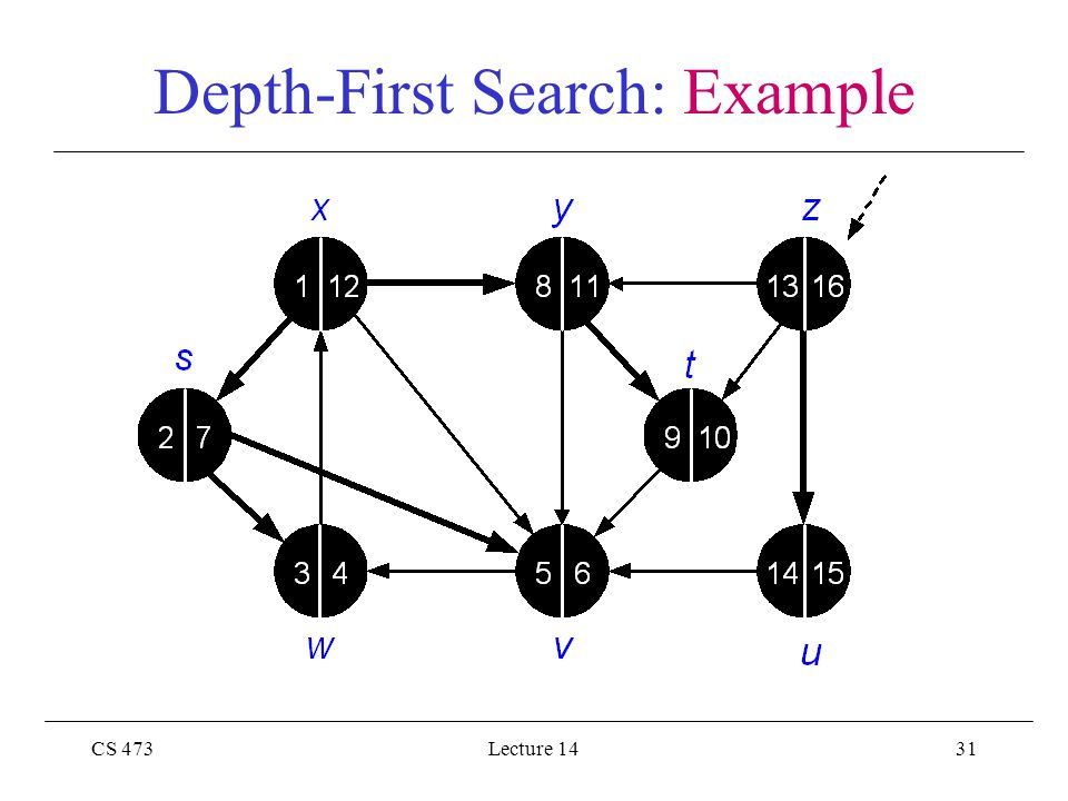 CS 473Lecture 1431 Depth-First Search: Example