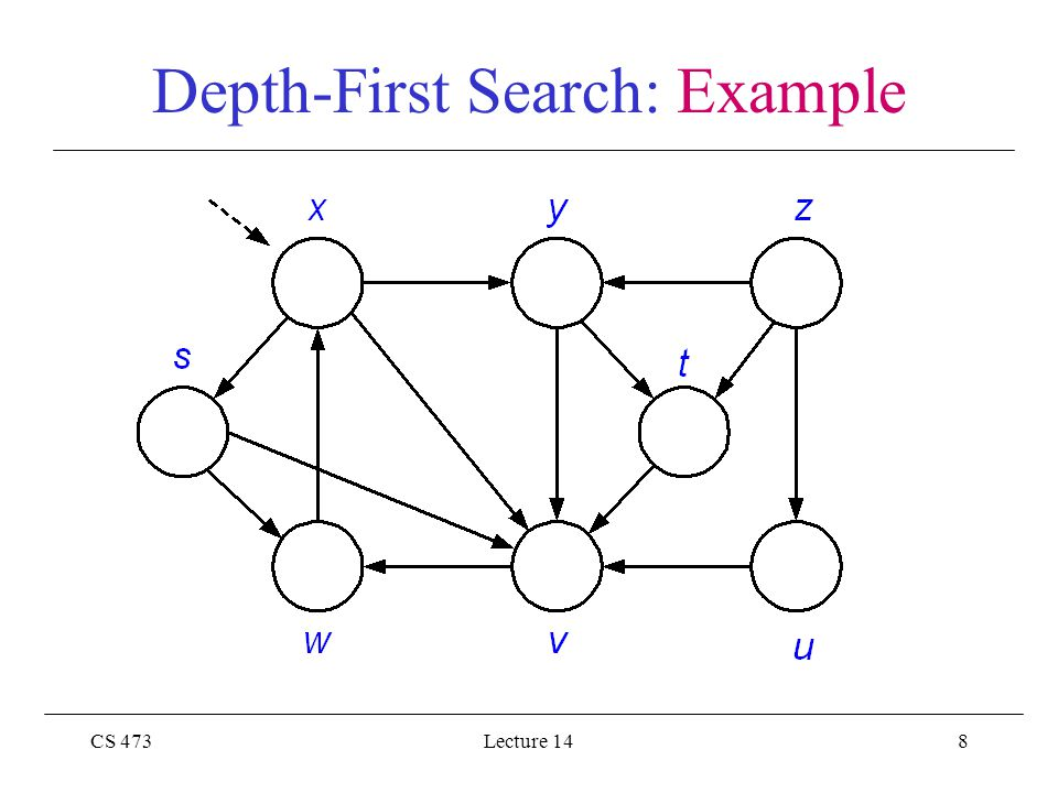 CS 473Lecture 1419 Depth-First Search: Example
