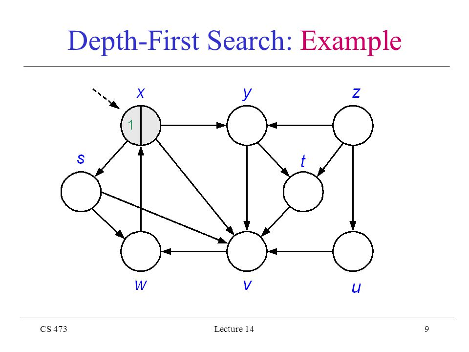 CS 473Lecture 1430 Depth-First Search: Example