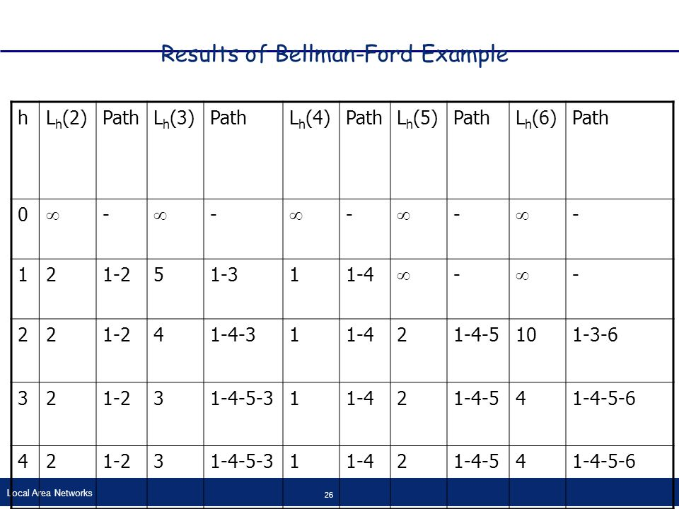Local Area Networks 26 Results of Bellman-Ford Example hL h (2)PathL h (3)PathL h (4)PathL h (5)PathL h (6)Path 0  -  -  -  -  - 121-251-311-4  -  - 221-241-4-311-421-4-5101-3-6 321-231-4-5-311-421-4-541-4-5-6 421-231-4-5-311-421-4-541-4-5-6