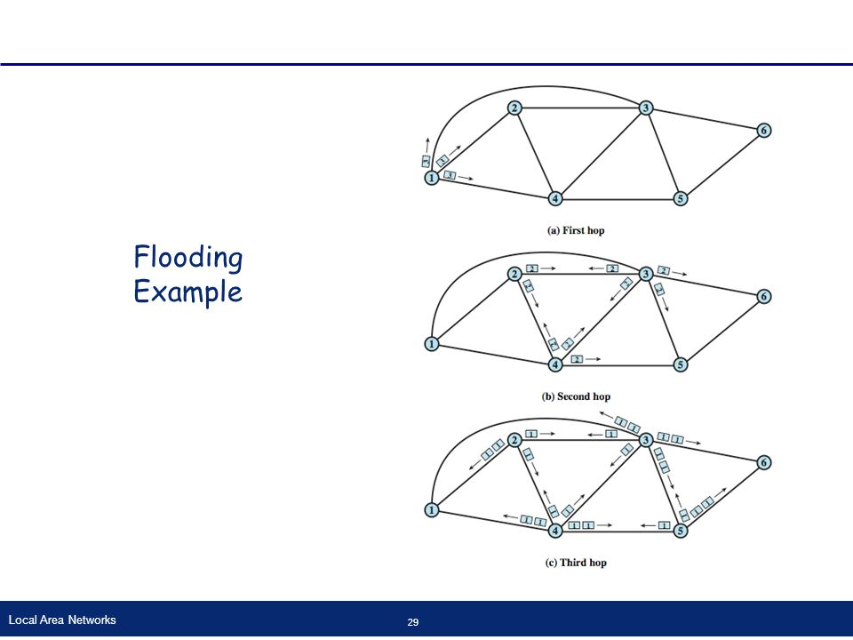 Local Area Networks 29 Flooding Example