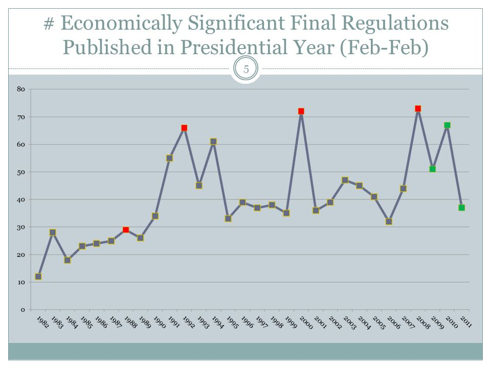 # Economically Significant Final Regulations Published in Presidential Year (Feb-Feb) 5