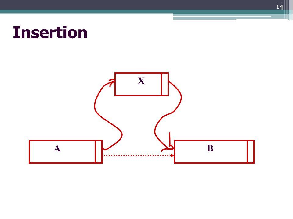Insertion X A B 14