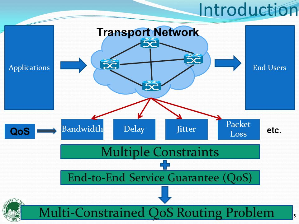 5 Asian Institute of Technology May 2009 BandwidthDelayJitter Packet Loss Transport Network Introduction ApplicationsEnd Users Multiple Constraints End-to-End Service Guarantee (QoS) Multi-Constrained QoS Routing Problem QoS etc.