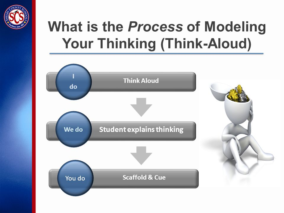 What is the Process of Modeling Your Thinking (Think-Aloud) We do You do I do Scaffold & Cue Think Aloud Student explains thinking