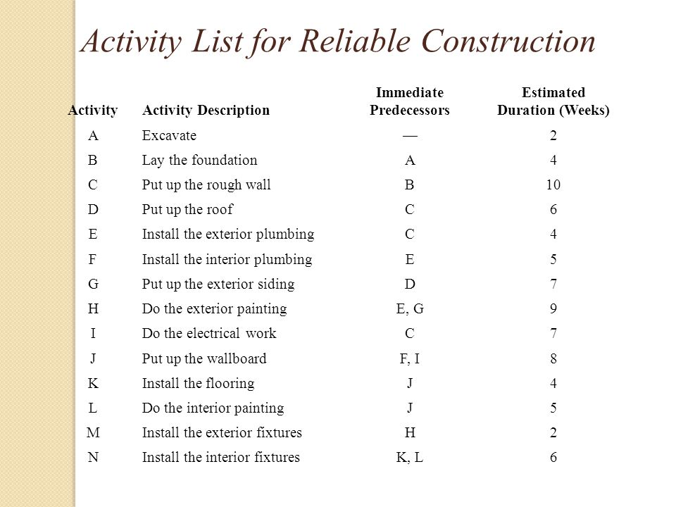 Activity List for Reliable Construction ActivityActivity Description Immediate Predecessors Estimated Duration (Weeks) AExcavate—2 BLay the foundationA4 CPut up the rough wallB10 DPut up the roofC6 EInstall the exterior plumbingC4 FInstall the interior plumbingE5 GPut up the exterior sidingD7 HDo the exterior paintingE, G9 IDo the electrical workC7 JPut up the wallboardF, I8 KInstall the flooringJ4 LDo the interior paintingJ5 MInstall the exterior fixturesH2 NInstall the interior fixturesK, L6