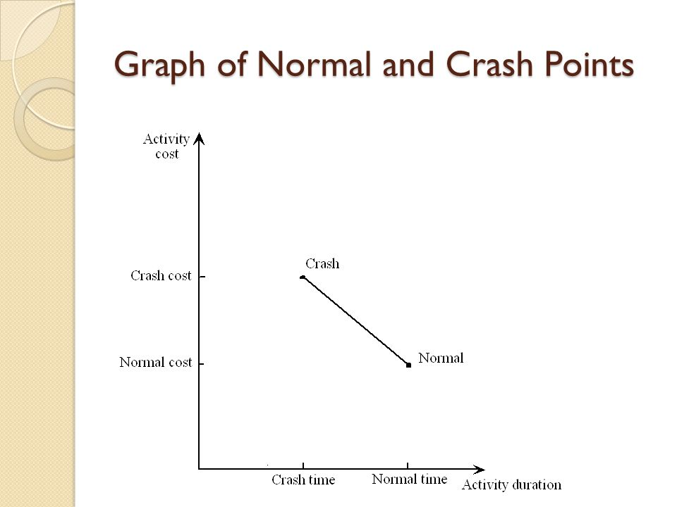 Graph of Normal and Crash Points