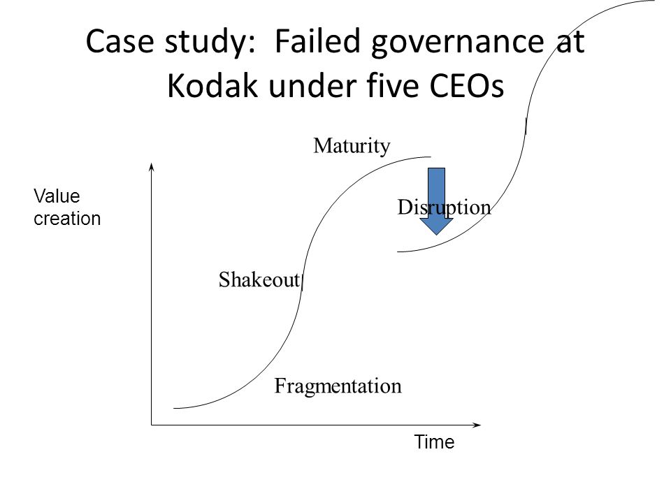 Case study: Failed governance at Kodak under five CEOs Value creation Time Fragmentation Shakeout Maturity Disruption