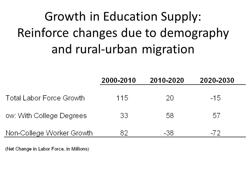 Growth in Education Supply: Reinforce changes due to demography and rural-urban migration