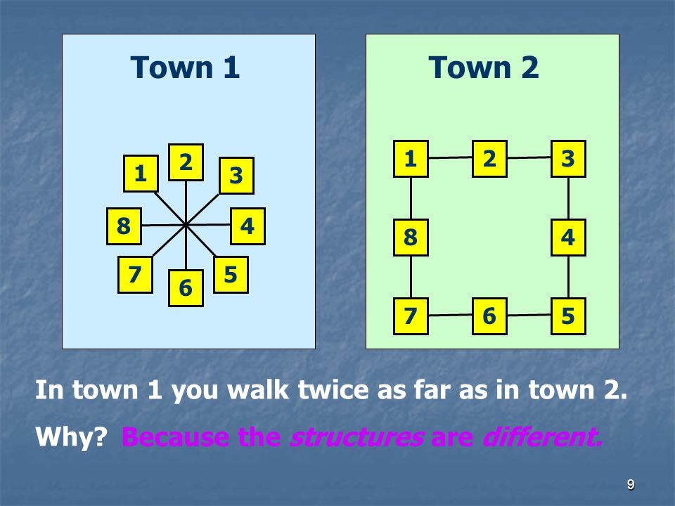 9 123 4 567 8 Town 2Town 1 1 2 3 4 5 6 7 8 In town 1 you walk twice as far as in town 2. Why? Because the structures are different.