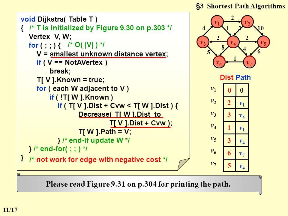 §3 Shortest Path Algorithms  Dijkstra's Algorithm ( for weighted shortest paths ) Let S = { s and v i 's whose shortest paths have been found } For any u  S, define distance [ u ] = minimal length of path { s  ( v i  S )  u }.