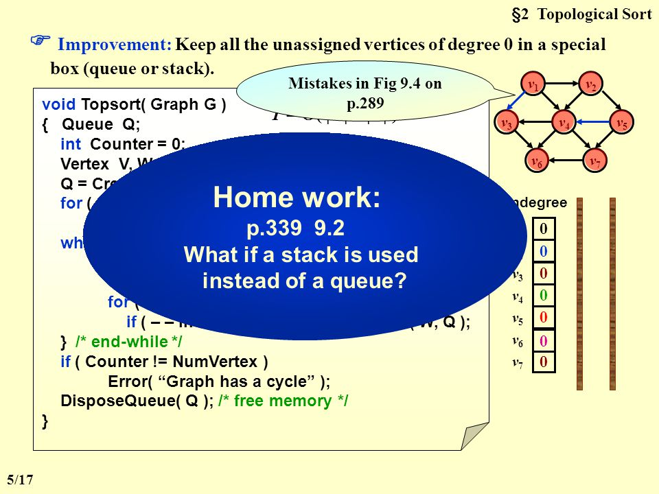 §2 Topological Sort Note: The topological orders may not be unique for a network.