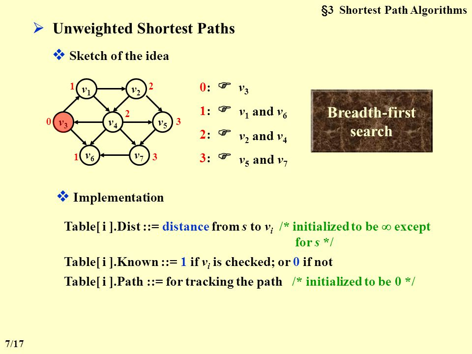 §3 Shortest Path Algorithms  Unweighted Shortest Paths v1v1 v2v2 v6v6 v7v7 v3v3 v4v4 v5v5 0 0:  v 3 1:  v 1 and v 6 1 1 2:  v 2 and v 4 2 2 3:  v5v5 and v 7 3 3  Sketch of the idea Breadth-first search  Implementation Table[ i ].Dist ::= distance from s to v i /* initialized to be  except for s */ Table[ i ].Known ::= 1 if v i is checked; or 0 if not Table[ i ].Path ::= for tracking the path /* initialized to be 0 */ 7/17