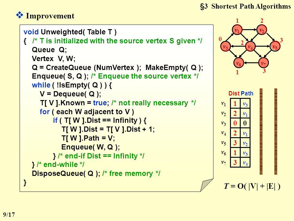 §3 Shortest Path Algorithms void Unweighted( Table T ) { int CurrDist; Vertex V, W; for ( CurrDist = 0; CurrDist < NumVertex; CurrDist ++ ) { for ( each vertex V ) if ( !T[ V ].Known && T[ V ].Dist == CurrDist ) { T[ V ].Known = true; for ( each W adjacent to V ) if ( T[ W ].Dist == Infinity ) { T[ W ].Dist = CurrDist + 1; T[ W ].Path = V; } /* end-if Dist == Infinity */ } /* end-if !Known && Dist == CurrDist */ } /* end-for CurrDist */ } The worst case: v1v1 v2v2 v6v6 v7v7 v3v3 v4v4 v5v5 v9v9 v8v8  T = O( |V| 2 ) If V is unknown yet has Dist < Infinity, then Dist is either CurrDist or CurrDist+1.
