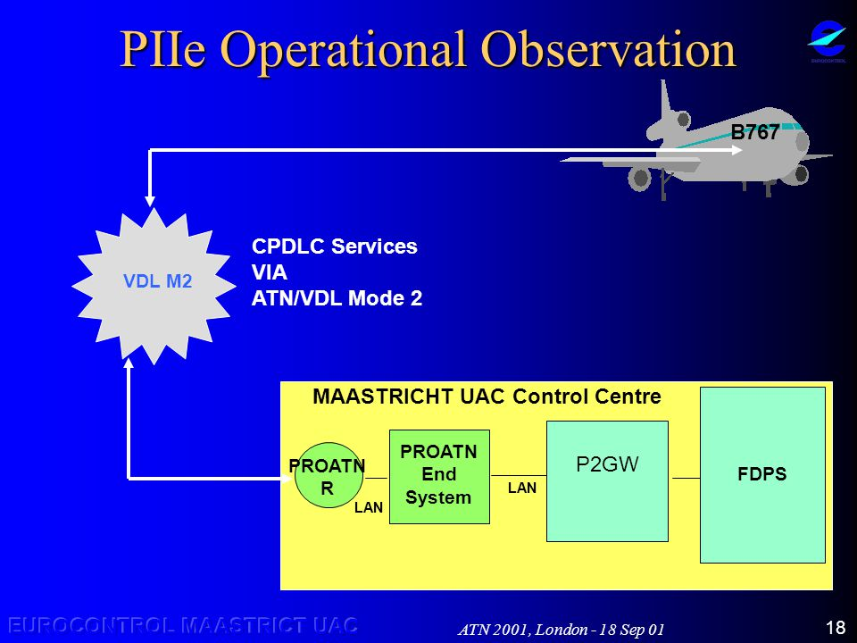 ATN 2001, London - 18 Sep 01 18 PIIe Operational Observation VDL M2 B767 P2GW MAASTRICHT UAC Control Centre PROATN R PROATN End System FDPS LAN CPDLC Services VIA ATN/VDL Mode 2