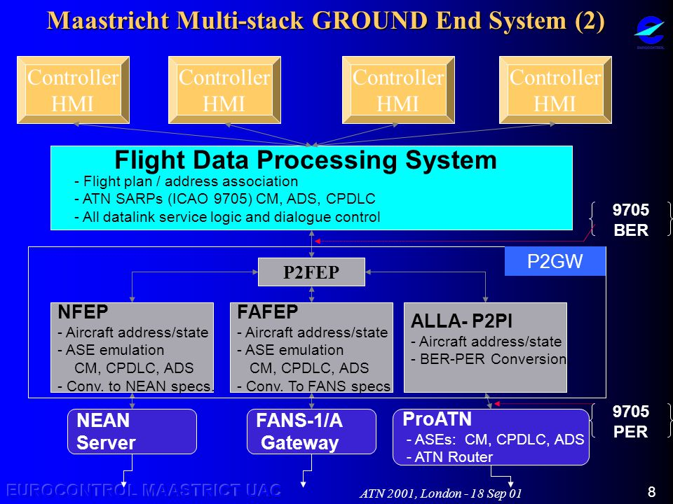 ATN 2001, London - 18 Sep 01 8 Maastricht Multi-stack GROUND End System (2) Controller HMI Controller HMI Controller HMI Controller HMI Flight Data Processing System - Flight plan / address association - ATN SARPs (ICAO 9705) CM, ADS, CPDLC - All datalink service logic and dialogue control P2FEP NFEP - Aircraft address/state - ASE emulation CM, CPDLC, ADS - Conv.