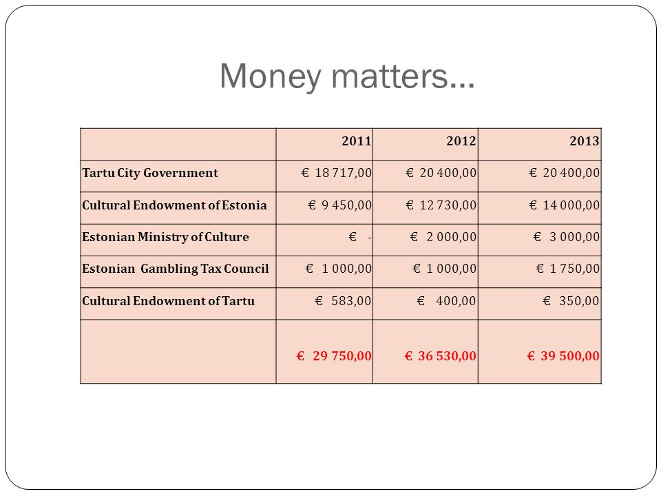 Money matters… 201120122013 Tartu City Government € 18 717,00 € 20 400,00 Cultural Endowment of Estonia € 9 450,00 € 12 730,00 € 14 000,00 Estonian Ministry of Culture € - € 2 000,00 € 3 000,00 Estonian Gambling Tax Council € 1 000,00 € 1 750,00 Cultural Endowment of Tartu € 583,00 € 400,00 € 350,00 € 29 750,00 € 36 530,00 € 39 500,00