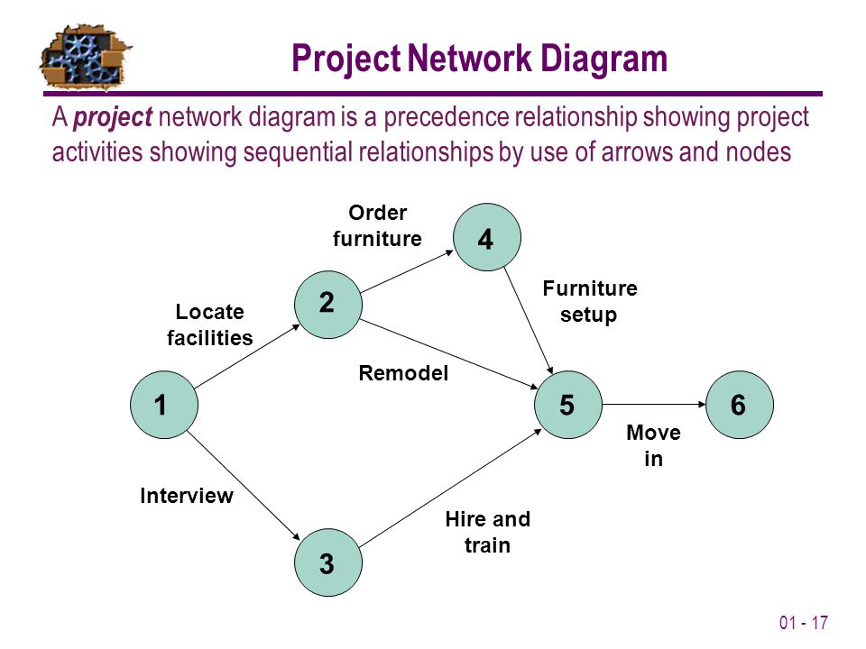 01 - 17 1 2 3 4 56 Locate facilities Order furniture Furniture setup Interview Hire and train Remodel Move in A project network diagram is a precedence relationship showing project activities showing sequential relationships by use of arrows and nodes Project Network Diagram