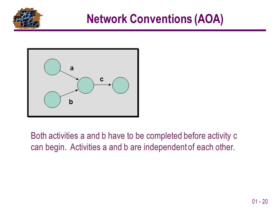 01 - 20 a b c Both activities a and b have to be completed before activity c can begin.