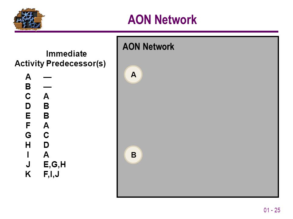 01 - 25 AON Network Immediate Activity Predecessor(s) A— B— CA DB EB FA GC HD IA JE,G,H KF,I,J AON Network BA