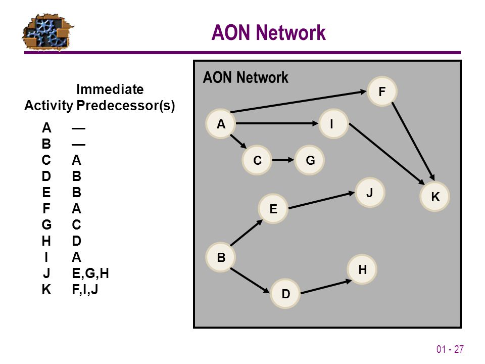 01 - 27 AON Network Immediate Activity Predecessor(s) A— B— CA DB EB FA GC HD IA JE,G,H KF,I,J AON Network BACGHKDJEFI