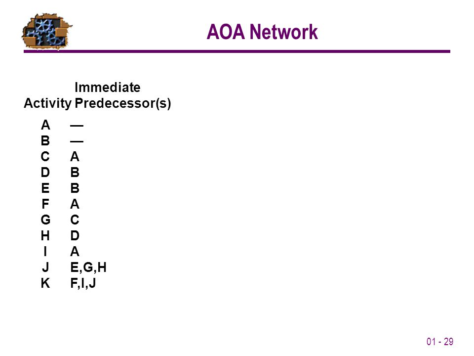 01 - 29 Immediate Activity Predecessor(s) A— B— CA DB EB FA GC HD IA JE,G,H KF,I,J AOA Network