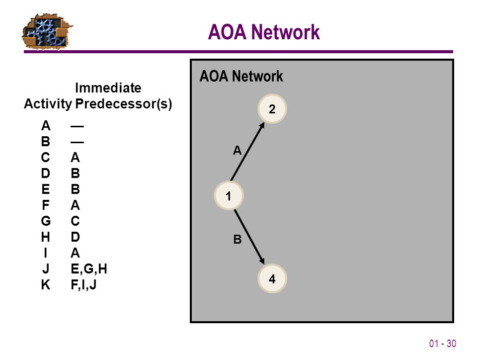 01 - 30 Immediate Activity Predecessor(s) A— B— CA DB EB FA GC HD IA JE,G,H KF,I,J AOA Network A B 2 4 1