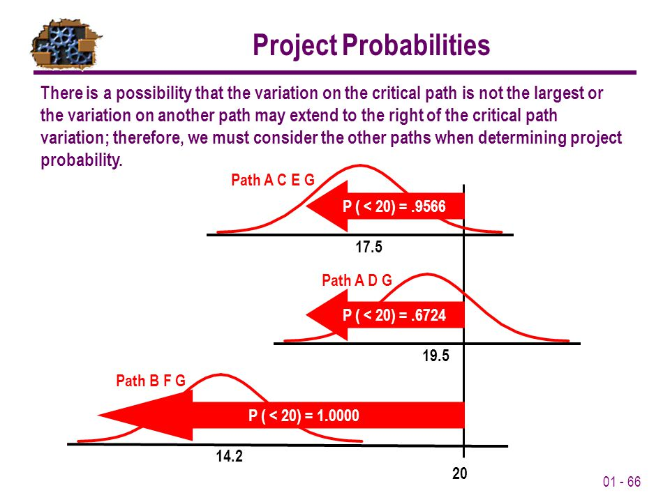 01 - 66 Project Probabilities There is a possibility that the variation on the critical path is not the largest or the variation on another path may extend to the right of the critical path variation; therefore, we must consider the other paths when determining project probability.