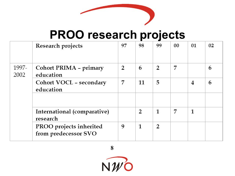 PROO research projects Research projects 979899000102 1997- 2002 Cohort PRIMA – primary education 2627 6 Cohort VOCL – secondary education 7115 46 International (comparative) research 2171 PROO projects inherited from predecessor SVO 8 912