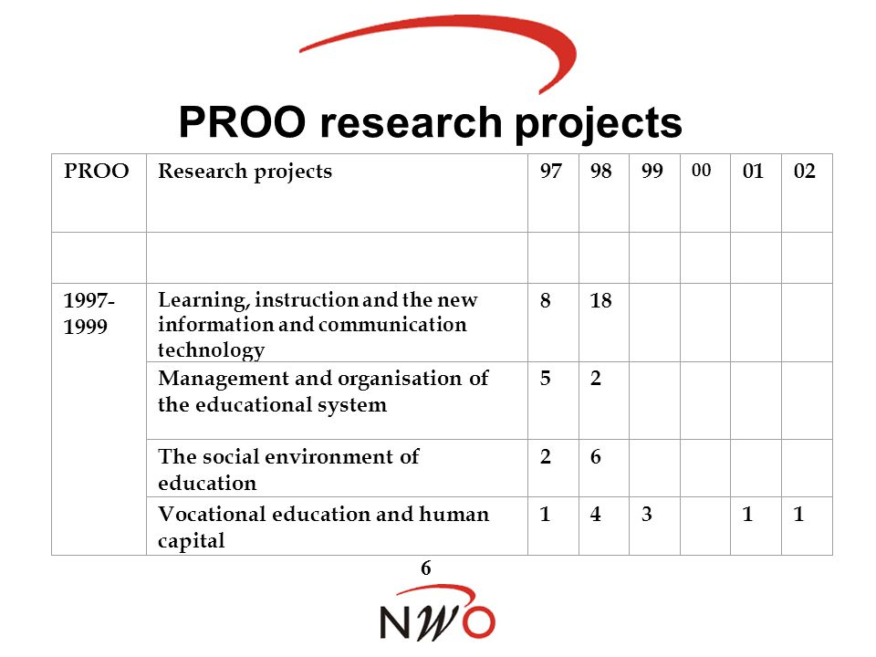 PROO research projects PROOResearch projects979899 00 0102 1997- 1999 Learning, instruction and the new information and communication technology 818 Management and organisation of the educational system 52 The social environment of education 26 Vocational education and human capital 6 143 11
