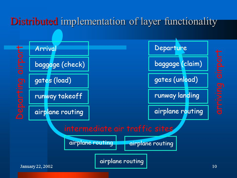 January 22, 200210 Distributed implementation of layer functionality Arrival baggage (check) gates (load) runway takeoff airplane routing Departing airport Departure baggage (claim) gates (unload) runway landing airplane routing arriving airport airplane routing intermediate air traffic sites airplane routing