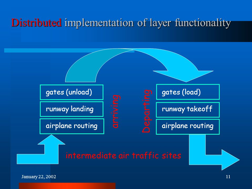 January 22, 200211 Distributed implementation of layer functionality gates (load) runway takeoff airplane routing Departing gates (unload) runway landing airplane routing arriving intermediate air traffic sites