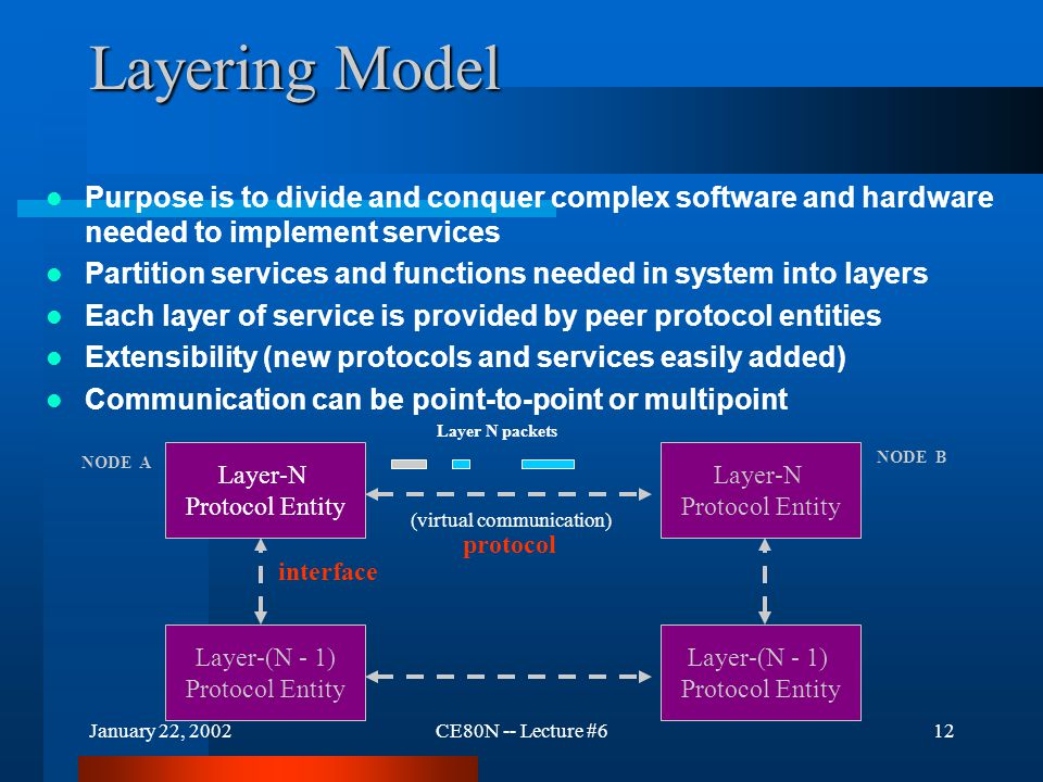 January 22, 2002CE80N -- Lecture #612 Layering Model Purpose is to divide and conquer complex software and hardware needed to implement services Parti