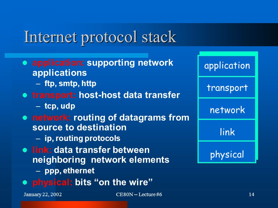 January 22, 2002CE80N -- Lecture #614 Internet protocol stack application: supporting network applications –ftp, smtp, http transport: host-host data