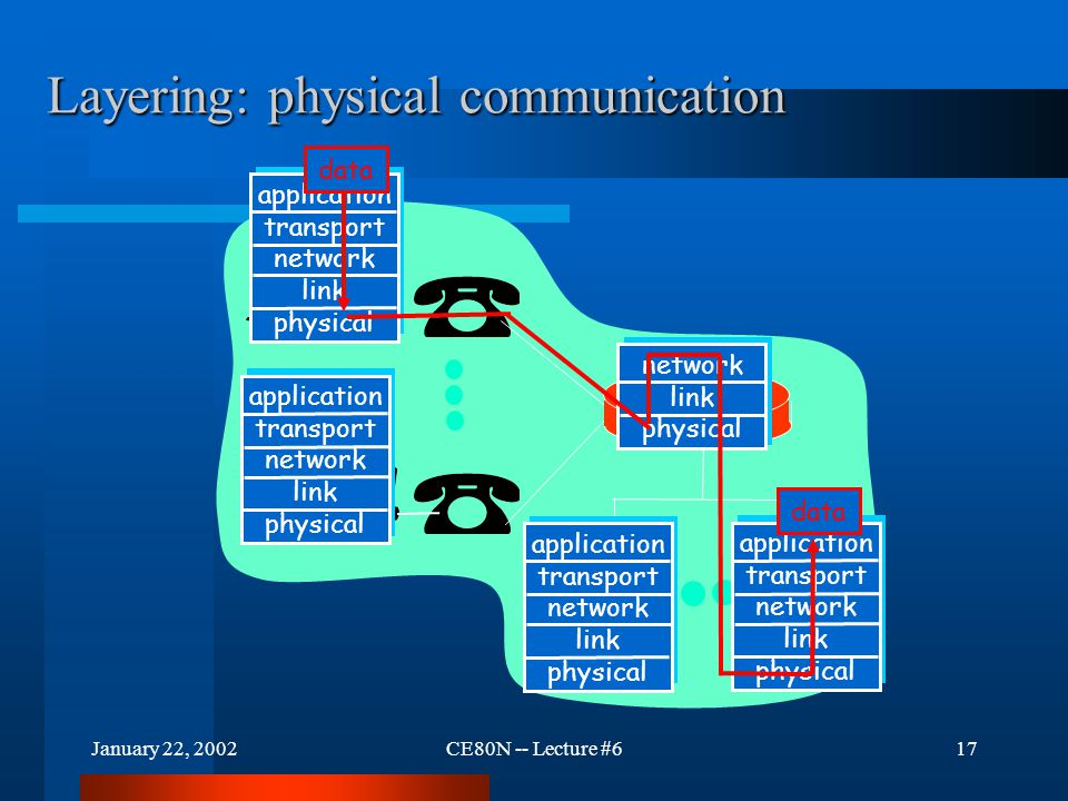 January 22, 2002CE80N -- Lecture #617 Layering: physical communication application transport network link physical application transport network link
