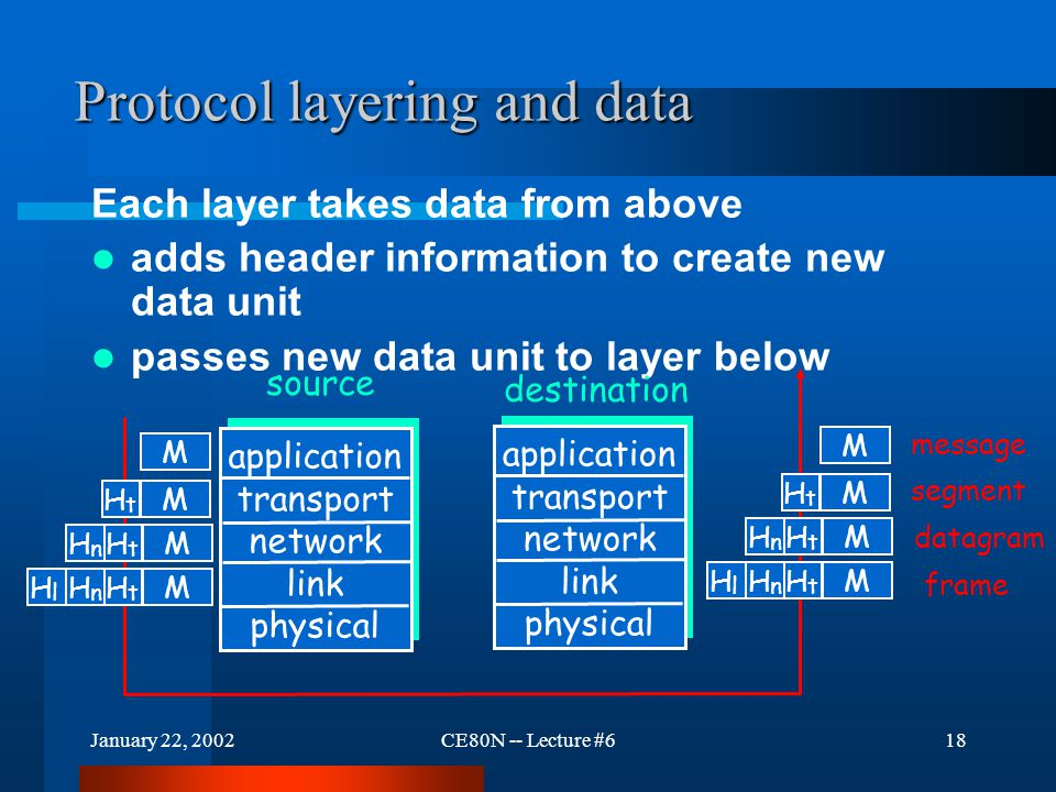 January 22, 2002CE80N -- Lecture #618 Protocol layering and data Each layer takes data from above adds header information to create new data unit passes new data unit to layer below application transport network link physical application transport network link physical source destination M M M M H t H t H n H t H n H l M M M M H t H t H n H t H n H l message segment datagram frame