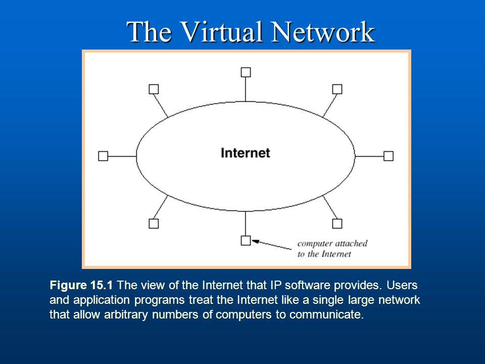 The Virtual Network Figure 15.1 The view of the Internet that IP software provides. Users and application programs treat the Internet like a single la