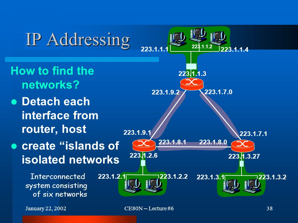 January 22, 2002CE80N -- Lecture #638 IP Addressing How to find the networks.