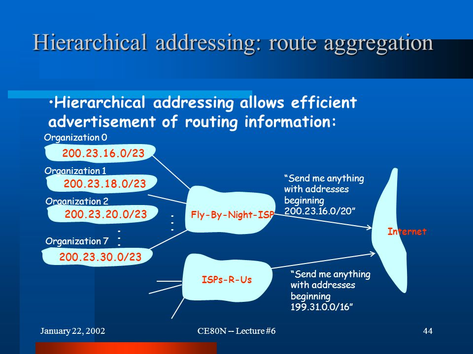 January 22, 2002CE80N -- Lecture #644 Hierarchical addressing: route aggregation Send me anything with addresses beginning 200.23.16.0/20 200.23.16.0/23200.23.18.0/23200.23.30.0/23 Fly-By-Night-ISP Organization 0 Organization 7 Internet Organization 1 ISPs-R-Us Send me anything with addresses beginning 199.31.0.0/16 200.23.20.0/23 Organization 2......