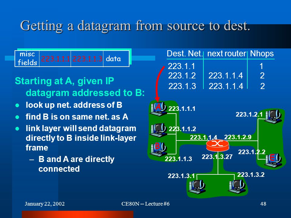 January 22, 2002CE80N -- Lecture #648 Getting a datagram from source to dest. 223.1.1.1 223.1.1.2 223.1.1.3 223.1.1.4 223.1.2.9 223.1.2.2 223.1.2.1 22