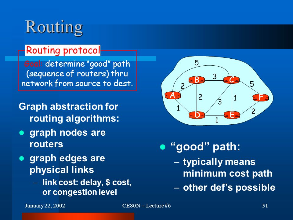 January 22, 2002CE80N -- Lecture #651 Routing Graph abstraction for routing algorithms: graph nodes are routers graph edges are physical links –link c