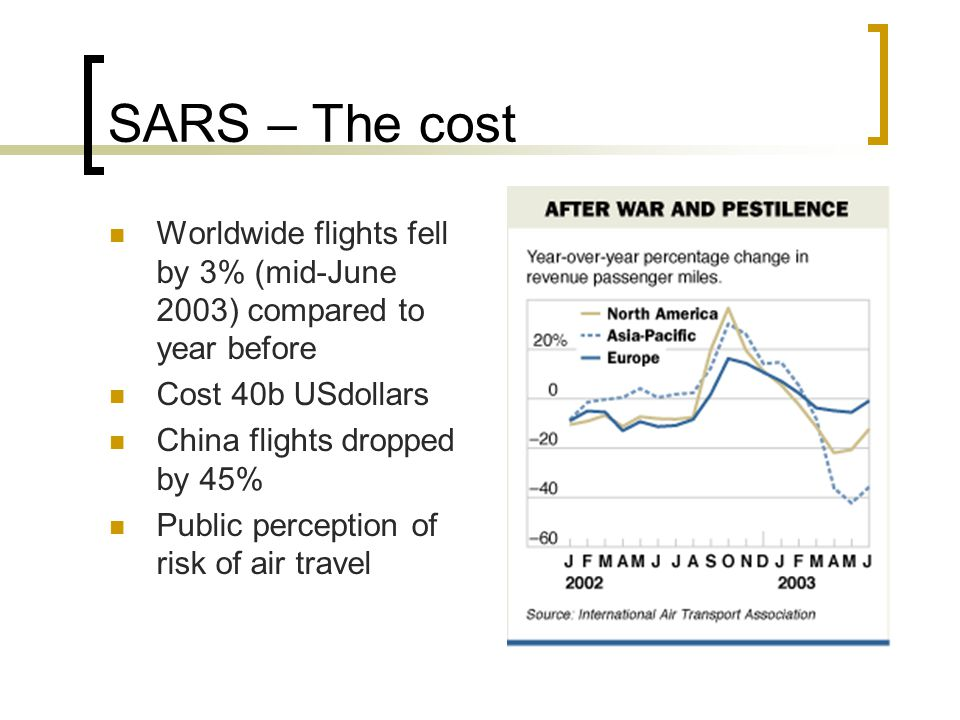 SARS – The cost Worldwide flights fell by 3% (mid-June 2003) compared to year before Cost 40b USdollars China flights dropped by 45% Public perception of risk of air travel