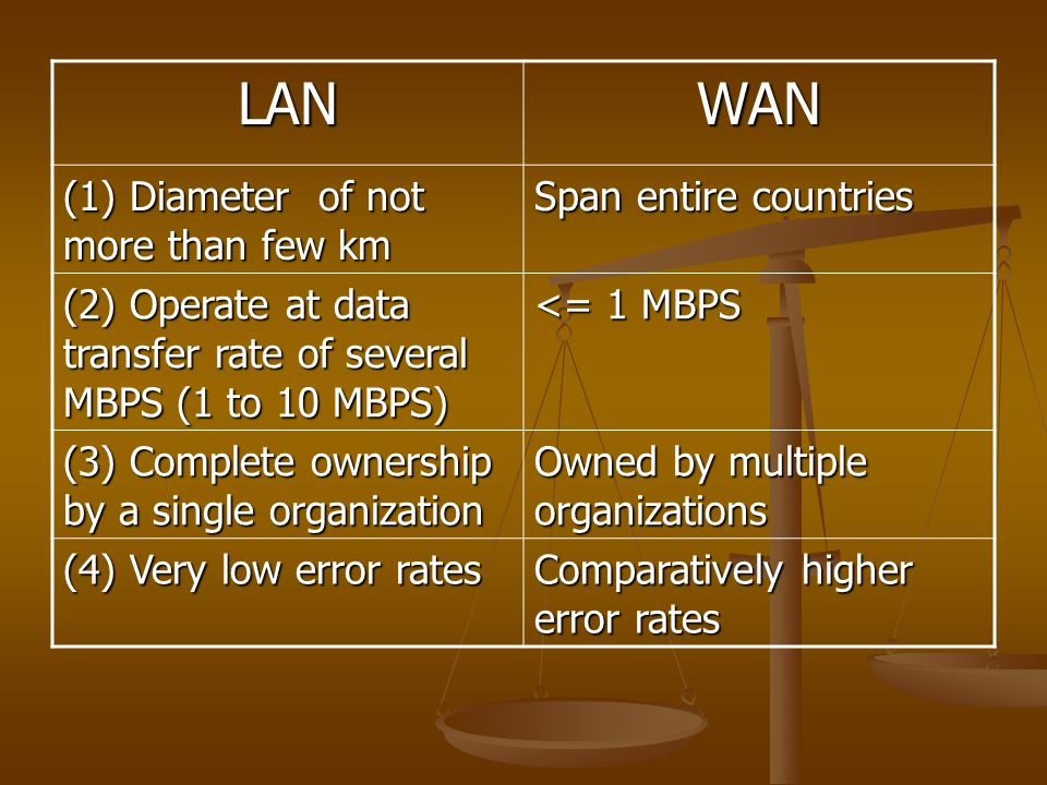 LANWAN (1) Diameter of not more than few km Span entire countries (2) Operate at data transfer rate of several MBPS (1 to 10 MBPS) <= 1 MBPS (3) Compl