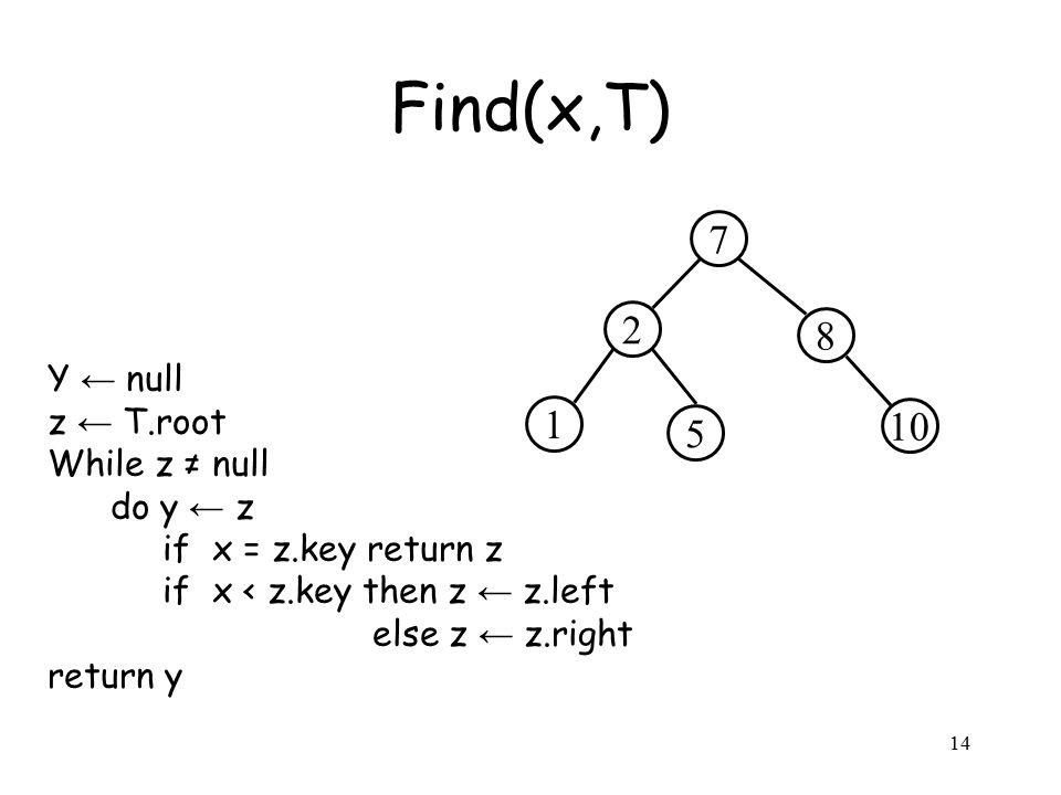 14 Y ← null z ← T.root While z ≠ null do y ← z if x = z.key return z if x < z.key then z ← z.left else z ← z.right return y Find(x,T) 2 8 7 5 10 1
