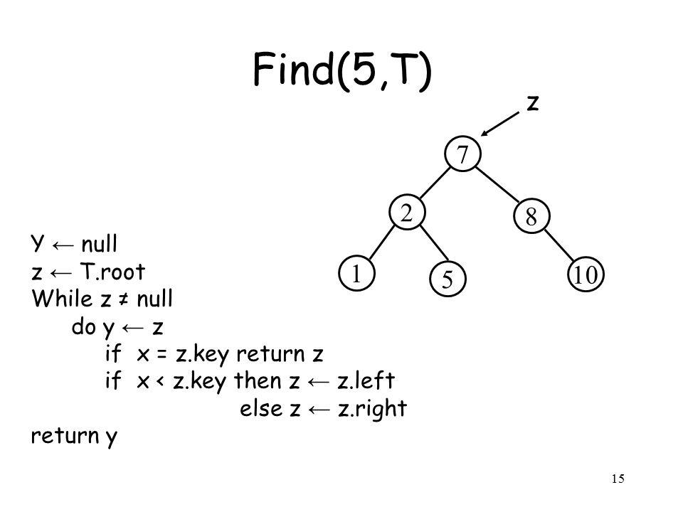 15 Y ← null z ← T.root While z ≠ null do y ← z if x = z.key return z if x < z.key then z ← z.left else z ← z.right return y Find(5,T) 2 8 7 5 10 1 z