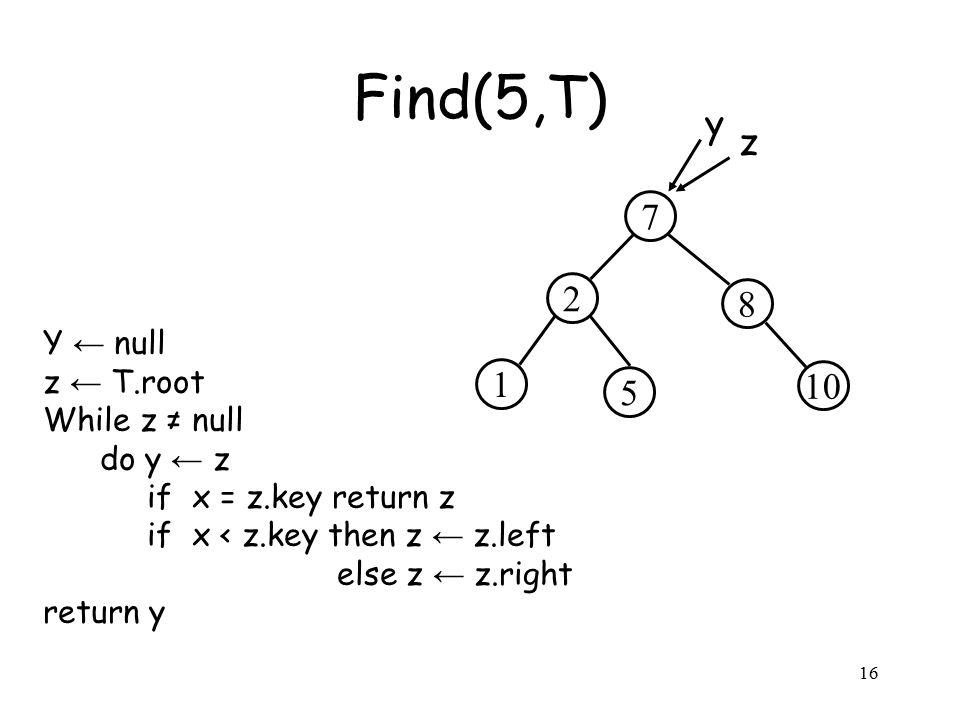 16 Y ← null z ← T.root While z ≠ null do y ← z if x = z.key return z if x < z.key then z ← z.left else z ← z.right return y Find(5,T) 2 8 7 5 10 1 z y