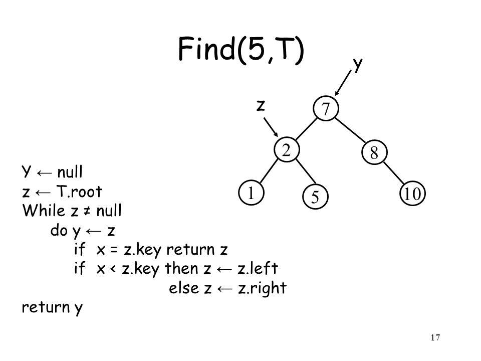 17 Y ← null z ← T.root While z ≠ null do y ← z if x = z.key return z if x < z.key then z ← z.left else z ← z.right return y Find(5,T) 2 8 7 5 10 1 z y